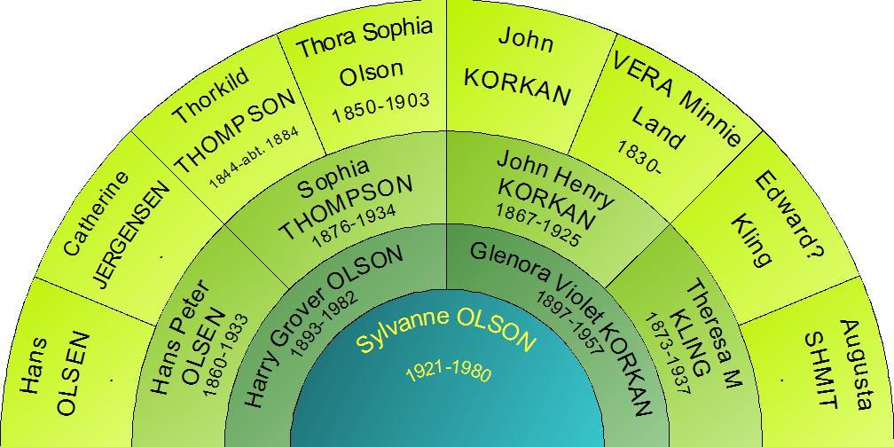 sylvanne-fan-chart